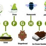 Sejarah Perkembangan Smartphone Versi Android