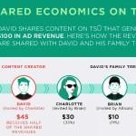Cara Menghasilkan Uang dari Media Sosial Tsu, Have Fun & Make Money