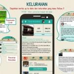 SwaKita, Aplikasi Media Sosial Warga Jakarta Sebagai Wadah Keluh Kesah