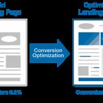 11 Langkah Meningkatkan Conversion Rates Landing Pages