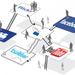 Jalankan 8 Tips Berikut Ini Untuk Menunjang Marketing Media Sosial Anda